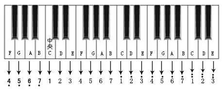 简谱唱法与五线谱的音名唱法对照表六,简谱与钢琴(电子琴)键盘位置